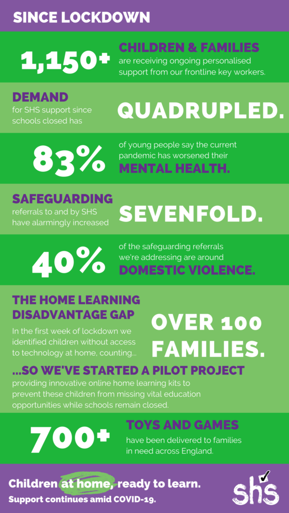 Since lockdown, 1150+ children and families are receiving ongoing personalised support from our frontline key workers. Demand for SHS support since schools closed has quadrupled. 83% of young people say the current pandemic has worsened their mental health. Safeguarding referrals to and by SHS have alarmingly increased sevenfold. 40% of the safeguarding referrals we're addressing are around domestic violence. The home learning disadvantage gap: In the first week of lockdown we identified children without access to technology at home, counting over 100 families. So we've started a pilot project providing innovative online home learning kits to prevent these children from missing vital education opportunities while schools remain closed. 700+ toys and games have been delivered to families in need across England.